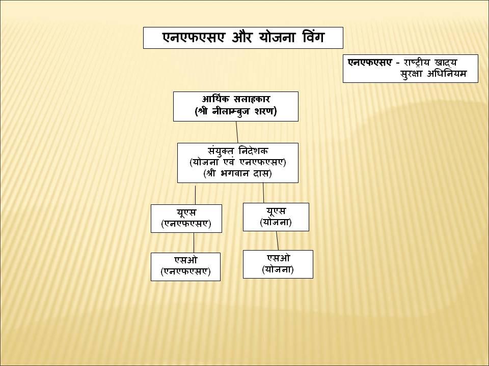 Organization Charat